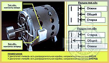 Замена двигателя стиральной машины: инструкция как сделать своими руками